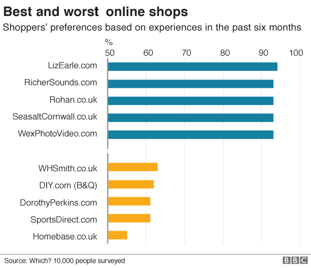 Britains best and worst retailers graph, small business support from nochex