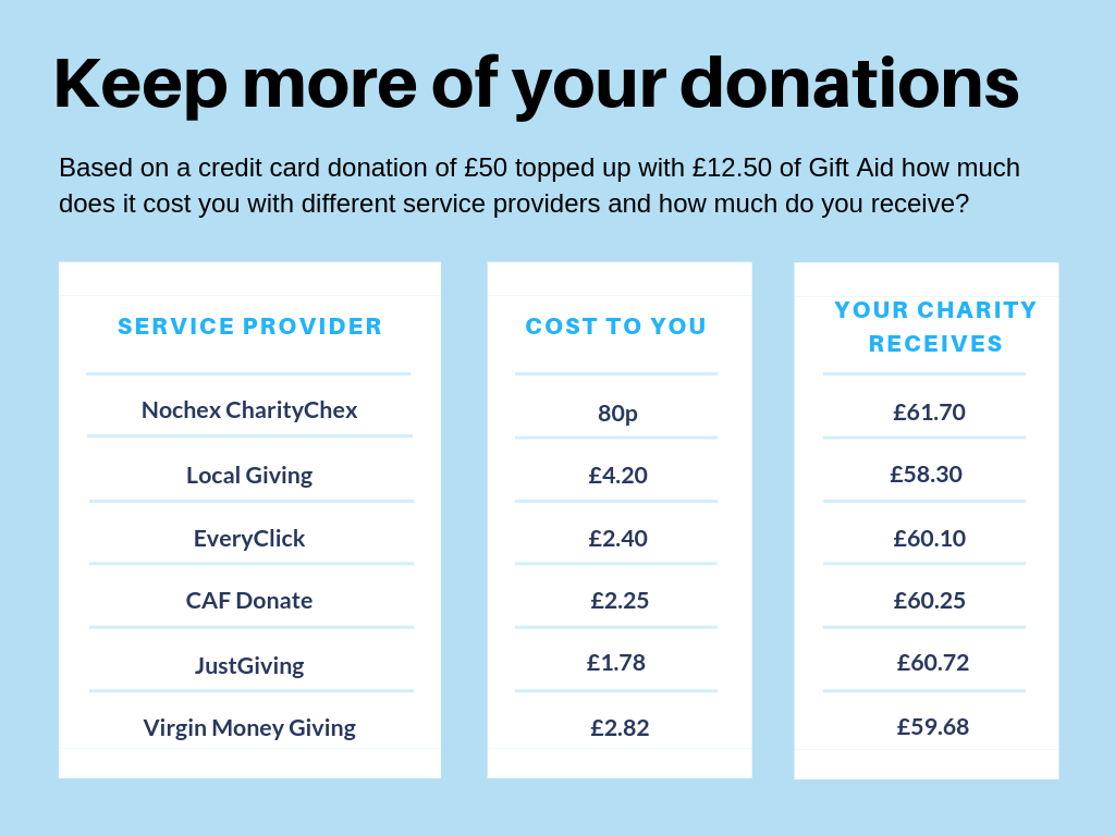 online charity website donations